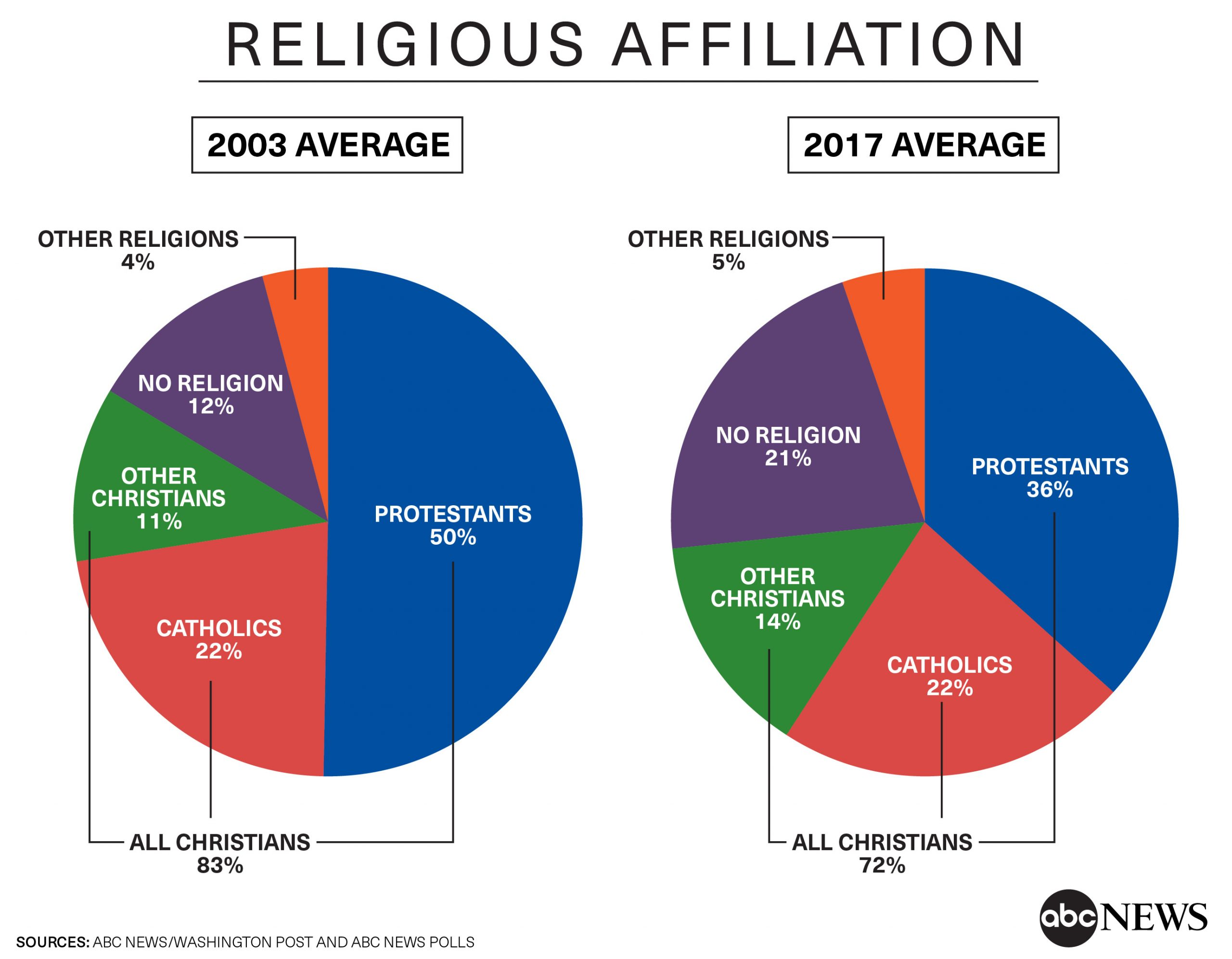 U.S.A. Religions